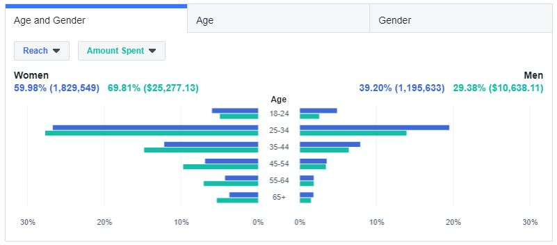 Facebook Demographic
